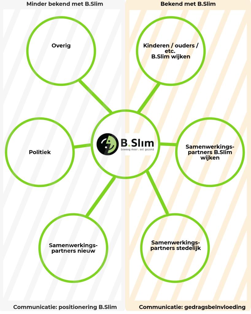 Communicatiemiddelen B.Slim